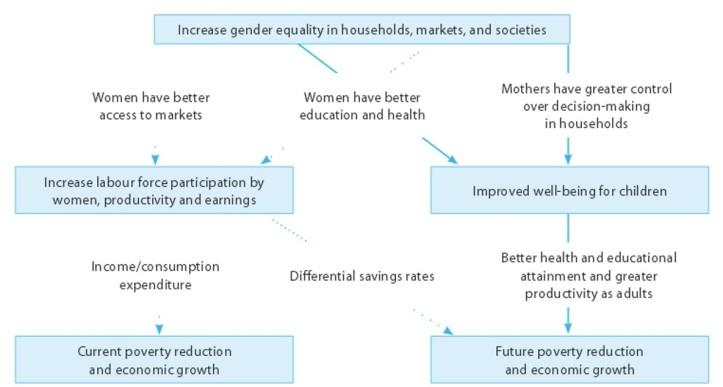 RelationshipGenderEqualityPovertyReduction_UNWTOGlobalReportWomenInTourism2010