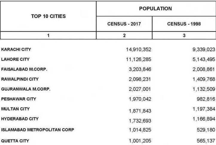 populationmajorcities.jpg