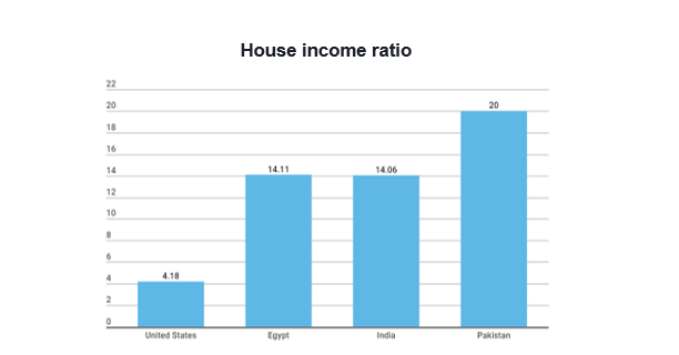 Graph 1.1