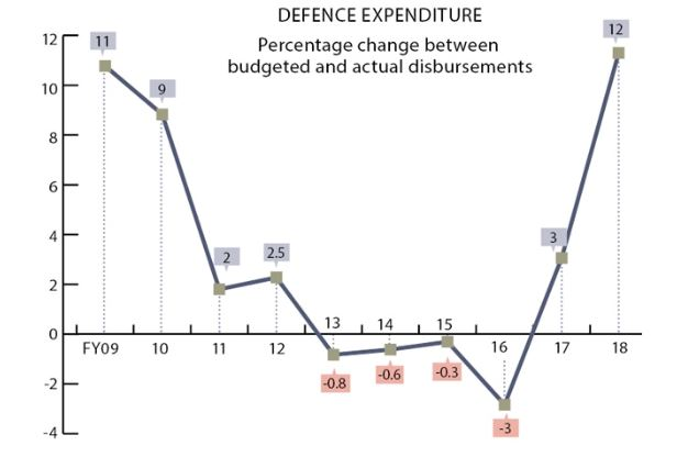 defence expenditure chart